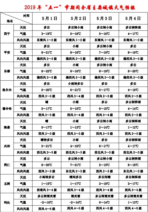 """2019 年""""五一"""" 假期全省天气预报"""