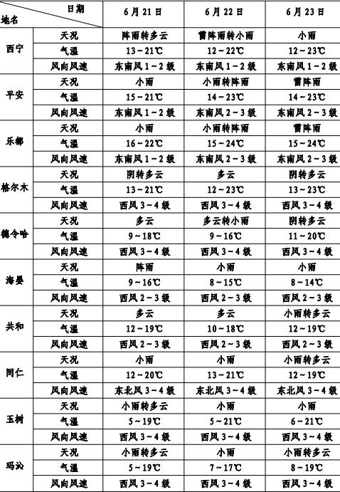 2019年中考期间全省天气预报