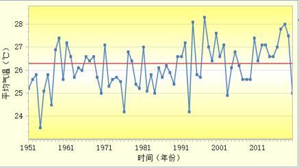 2020年山东十大天气气候事件发布