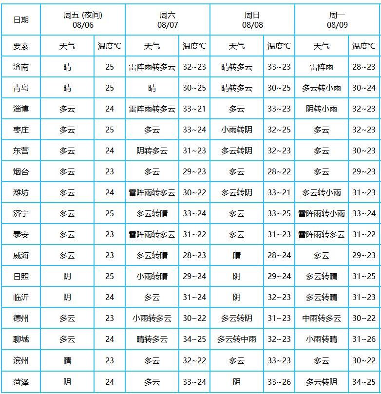 http://i.weather.com.cn/images/shandong/sdqxxw/2021/08/06/1628240831510028022.jpg