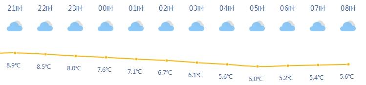 下周天气:向0℃进发!