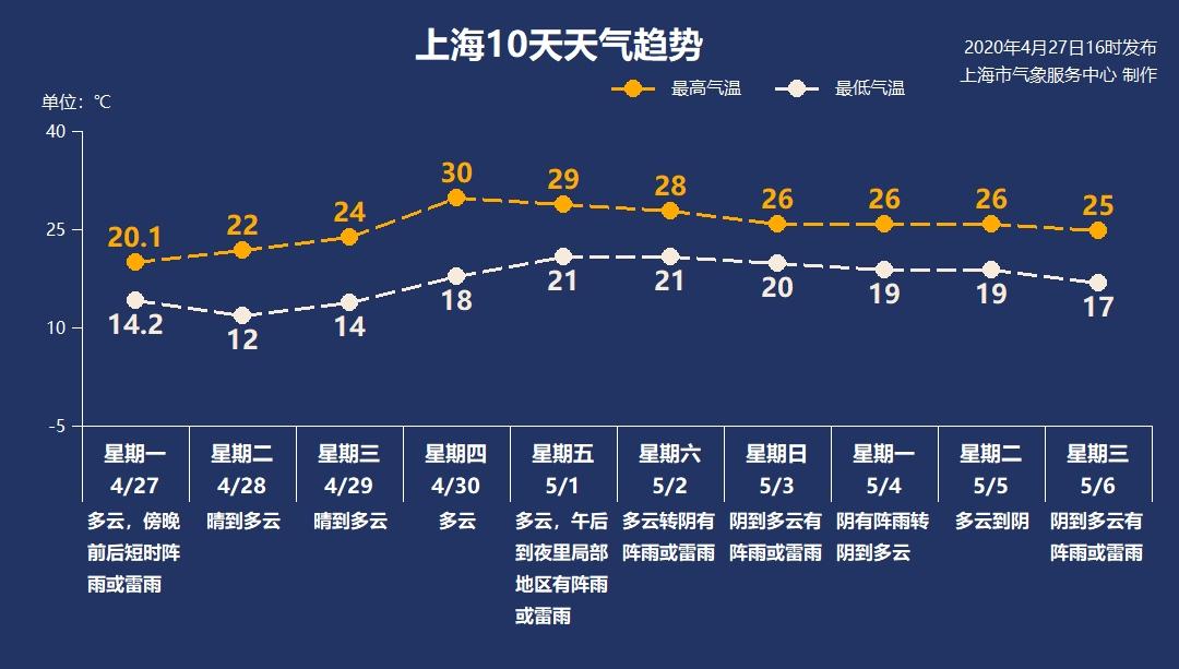 假期前晴熱升級 假期中雨水增多