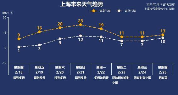 冷空气为假期收尾 今日最高仅8℃