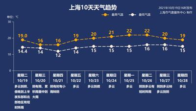 湿冷魔法来了!上海今天最高温16℃,或有中到大雨
