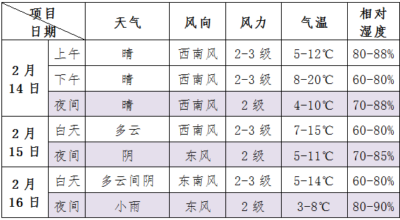 http://i.weather.com.cn/images/yunnan/tqyw/2020/02/14/1581661289507062905.png