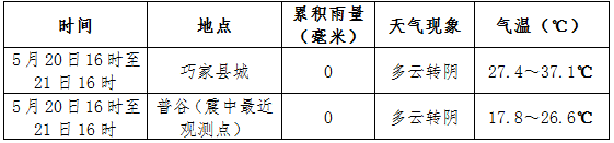 http://i.weather.com.cn/images/yunnan/tqyw/2020/05/21/1590050480079055291.png