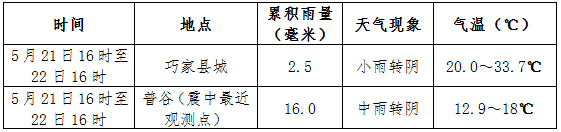 http://i.weather.com.cn/images/yunnan/tqyw/2020/05/22/1590137490159045600.png