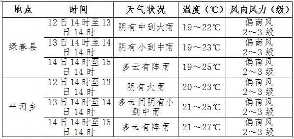 绿春县平河乡地震专题气象服务