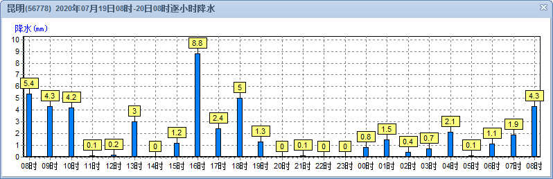 http://i.weather.com.cn/images/yunnan/tqyw/2020/07/21/1595300769385074146.png