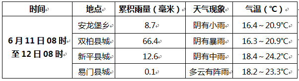 http://i.weather.com.cn/images/yunnan/tqyw/2021/06/12/1623465306921085336.png