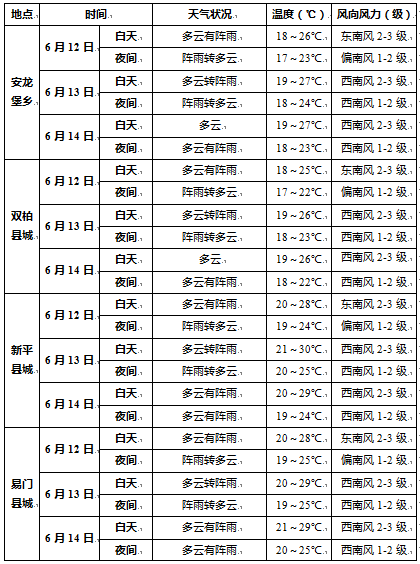 http://i.weather.com.cn/images/yunnan/tqyw/2021/06/12/1623465379164070311.png