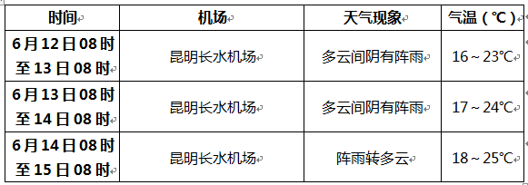 http://i.weather.com.cn/images/yunnan/tqyw/2021/06/12/1623465509068041507.png