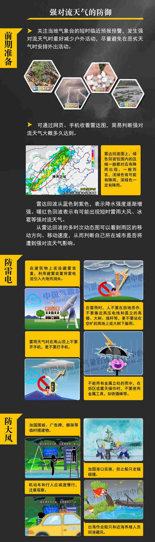如何防范和应对强对流天气?