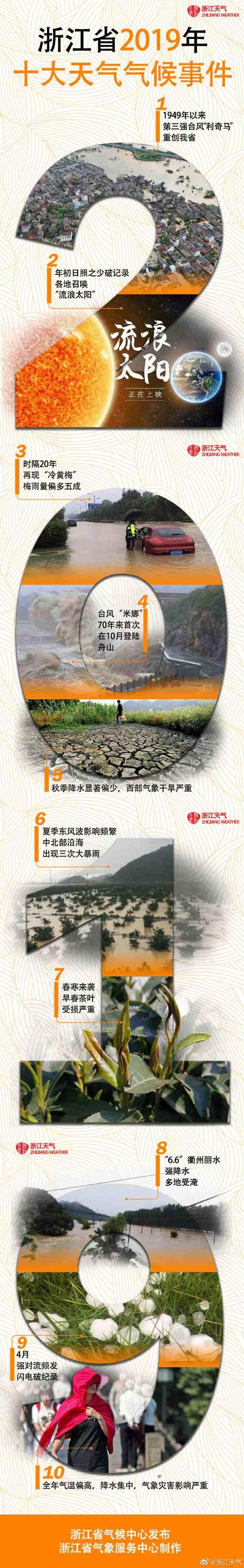 2019年浙江省十大天气气候事件出炉!