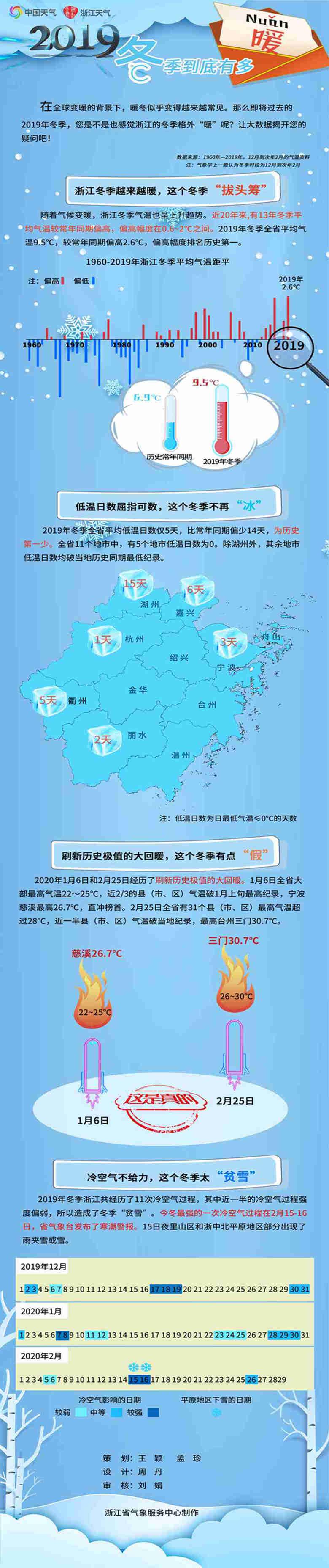 2019年冬季浙江到底有多暖