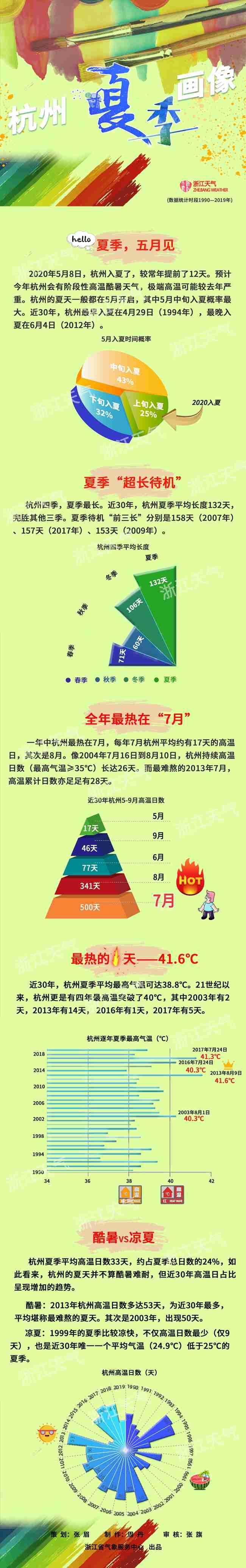 杭州夏季画像
