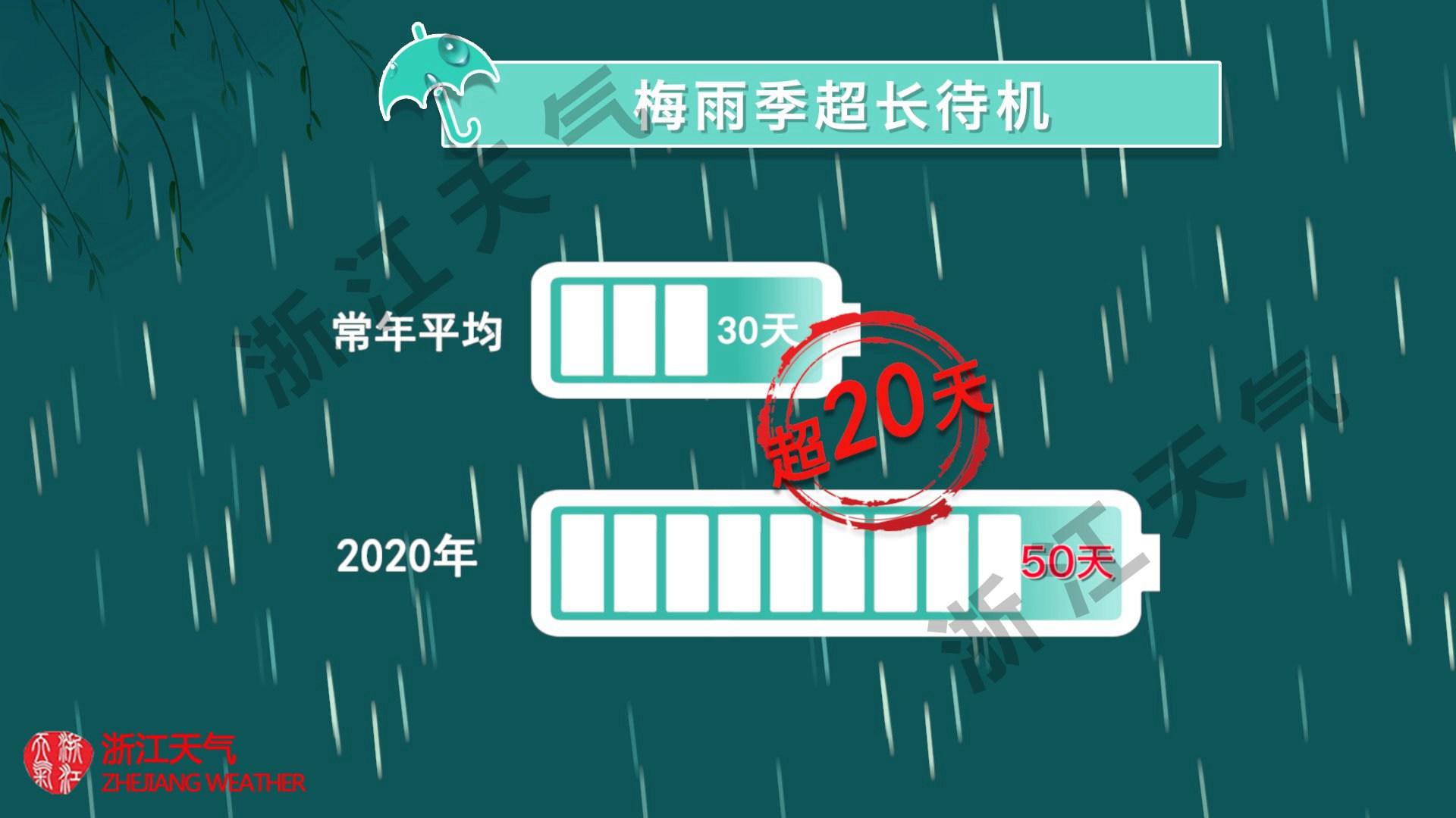 http://i.weather.com.cn/images/zhejiang1/rdzt/2020/07/19/1595150605577080196.jpg