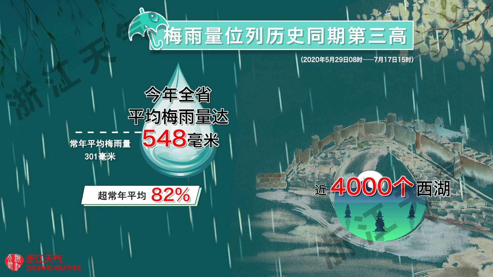 http://i.weather.com.cn/images/zhejiang1/rdzt/2020/07/19/1595150618258033031.jpg