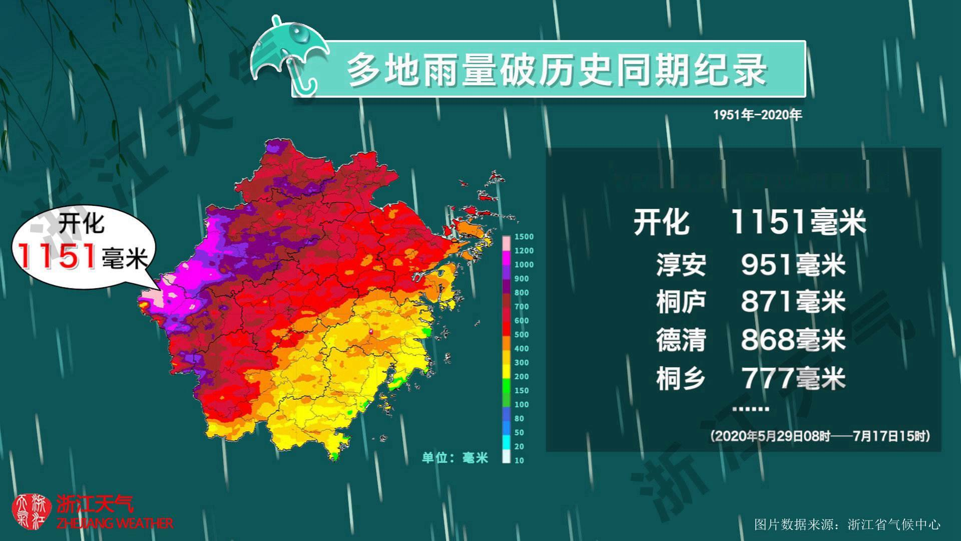 http://i.weather.com.cn/images/zhejiang1/rdzt/2020/07/19/1595150674483095352.jpg