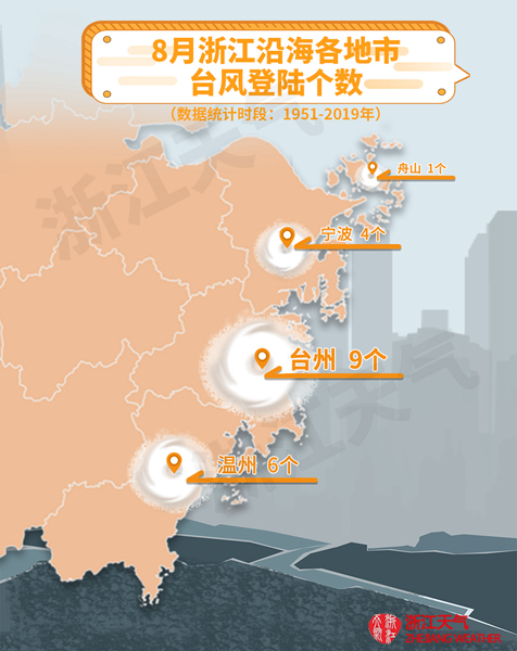 8月浙江沿海各地市台风登陆个数