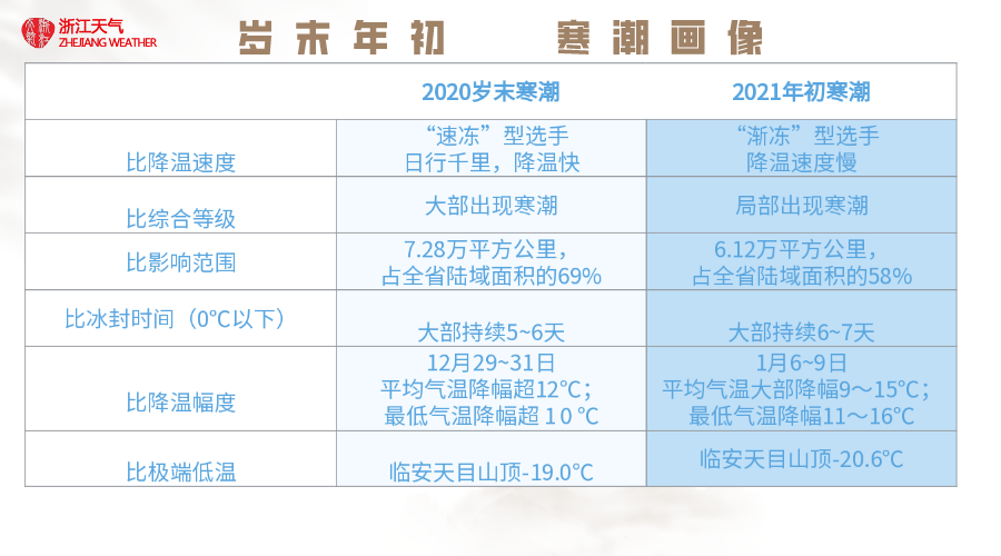 http://i.weather.com.cn/images/zhejiang1/tqyw/2021/01/13/1610522400402020754.png