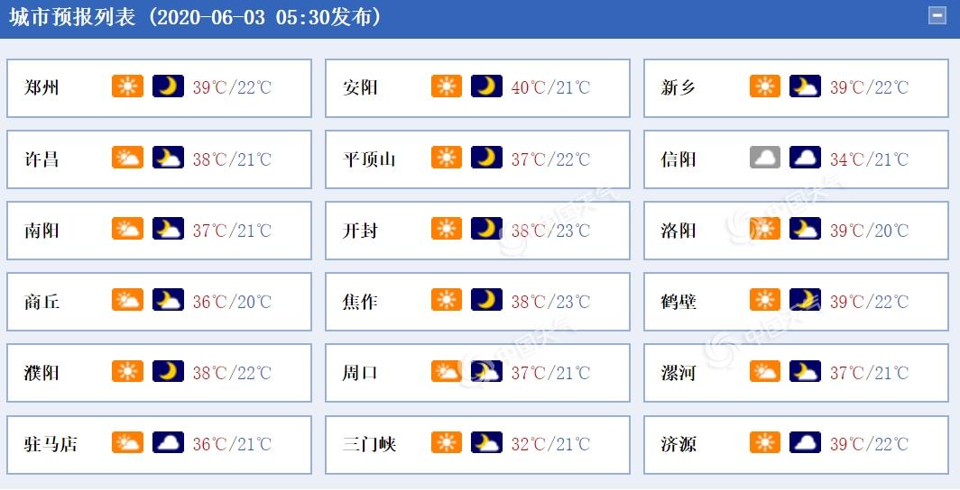 热炸了!河南大部高温来袭 郑州今日最高气温39℃