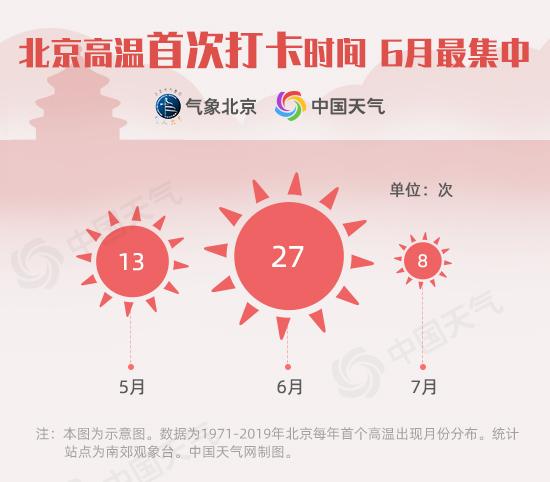 首个高温到!北京首个高温日来得越来越早了