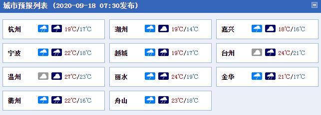 浙江今天阴雨不下线 浙北浙中有中到大雨局部暴雨