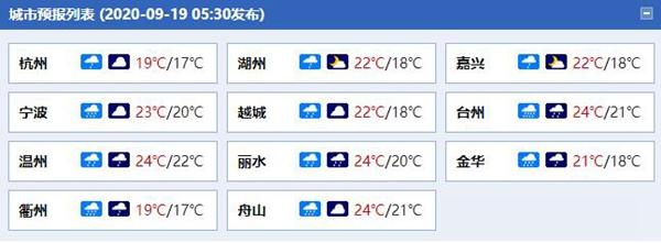 浙江【中部等地】今有中到大雨局部暴雨 周日降水减弱