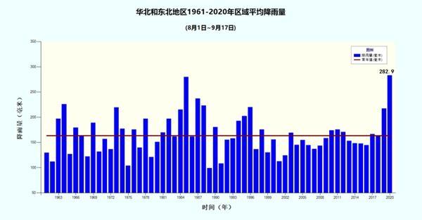 2020年汛期天气盘点:入汛来全国现30次大范围强降雨过程