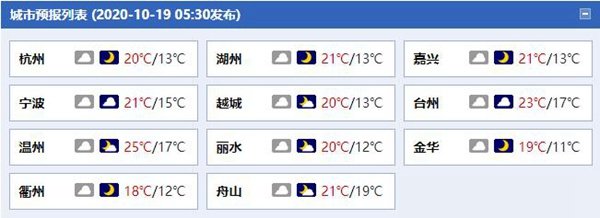 """今天浙江偶有零星小雨来""""扰"""",早晚偏凉需注意保暖"""