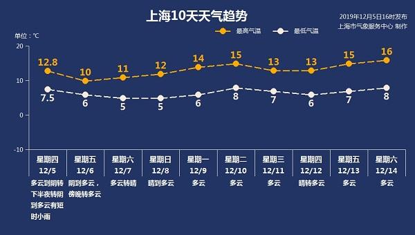 上海入冬了!回暖?等下周