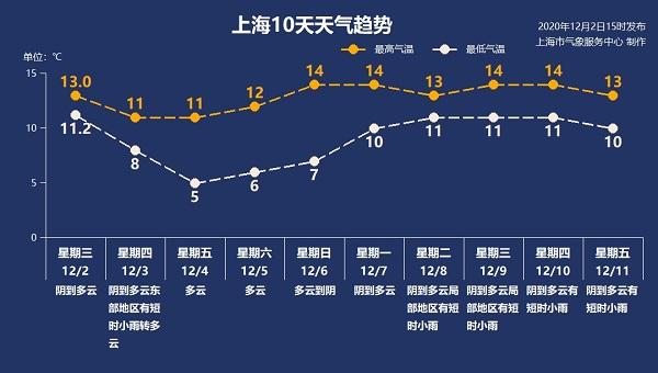 新一波冷空气靠近 申城能否入冬?