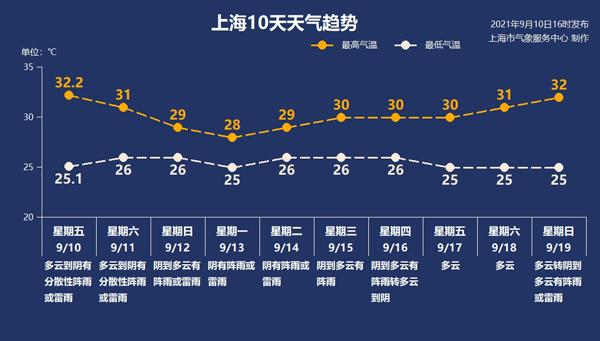 """最新:台风""""灿都""""将影响上海"""